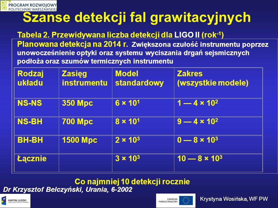 Szanse detekcji fal grawitacyjnych Tabela 2. Przewidywana liczba detekcji dla LIGO II (rok -1 ) Planowana detekcja na 2014 r. Zwiększona czułość instr