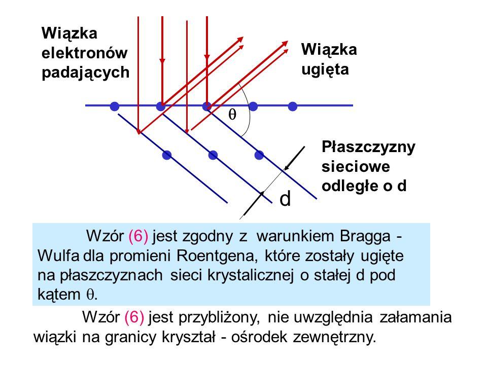 Wzór (6) jest przybliżony, nie uwzględnia załamania wiązki na granicy kryształ - ośrodek zewnętrzny. d Wiązka elektronów padających Wiązka ugięta Płas