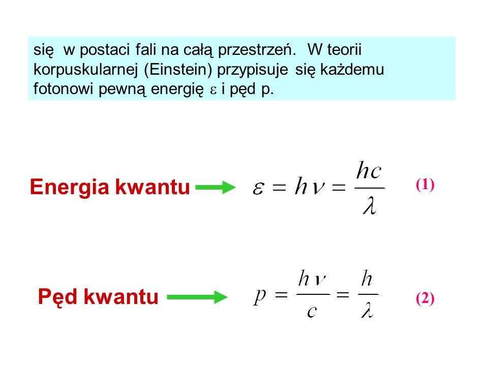 się w postaci fali na całą przestrzeń. W teorii korpuskularnej (Einstein) przypisuje się każdemu fotonowi pewną energię i pęd p. Energia kwantu Pęd kw