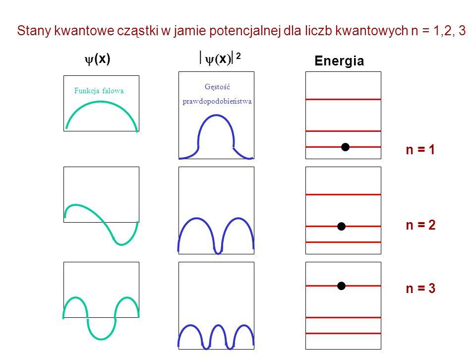 Stany kwantowe cząstki w jamie potencjalnej dla liczb kwantowych n = 1,2, 3 (x) x 2 Energia n = 1 n = 2 n = 3 Gęstość prawdopodobieństwa Funkcja falow