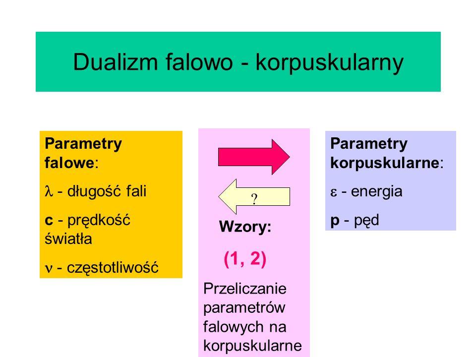 Dualizm falowo - korpuskularny Parametry falowe: - długość fali c - prędkość światła - częstotliwość Parametry korpuskularne: - energia p - pęd Wzory: