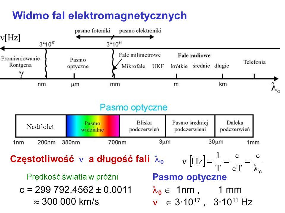 Brak generatora promieniowania i odbiornika dla wyższych częstotliwości niż 300 GHz Elektron ma zbyt dużą masę dla tak wysokich częstotliwości Bariera