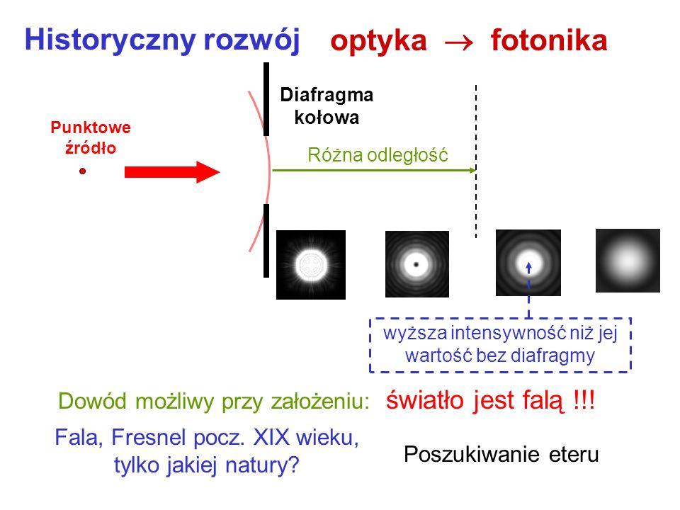 Historyczny rozwój optyka fotonika przeszkoda Analogia do wpływu przeszkody na fale na wodzie Fala ?? Fale na wodzie Fala ugięta na przeszkodzie