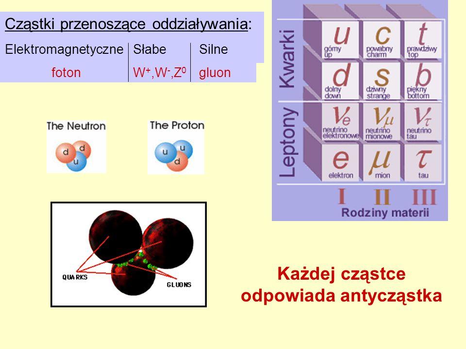 Cząstki przenoszące oddziaływania: Elektromagnetyczne foton Słabe W +,W -,Z 0 Silne gluon Każdej cząstce odpowiada antycząstka