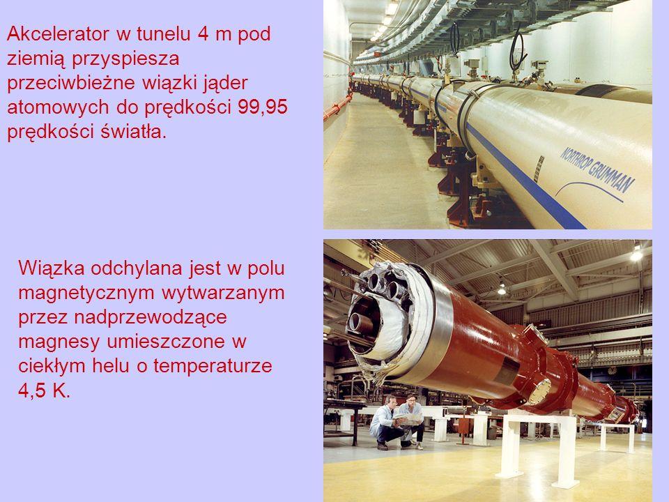 Akcelerator w tunelu 4 m pod ziemią przyspiesza przeciwbieżne wiązki jąder atomowych do prędkości 99,95 prędkości światła. Wiązka odchylana jest w pol