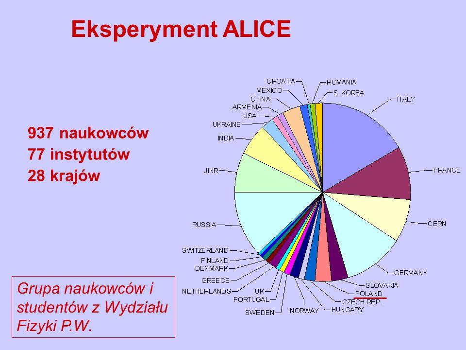 Eksperyment ALICE 937 naukowców 77 instytutów 28 krajów Grupa naukowców i studentów z Wydziału Fizyki P.W.