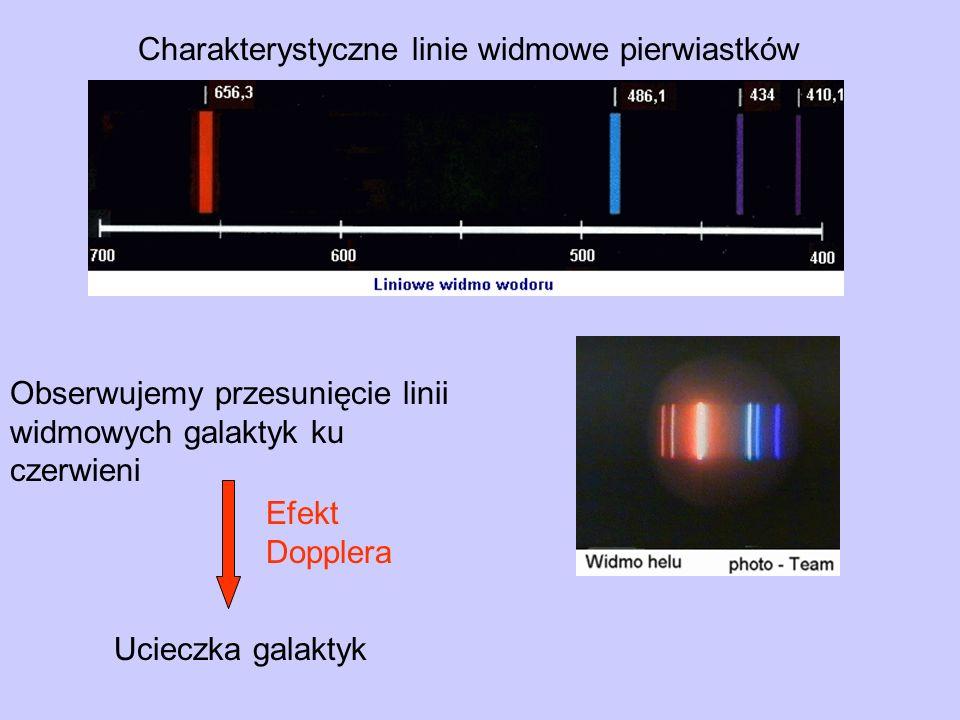 Obserwujemy przesunięcie linii widmowych galaktyk ku czerwieni Ucieczka galaktyk Efekt Dopplera Charakterystyczne linie widmowe pierwiastków