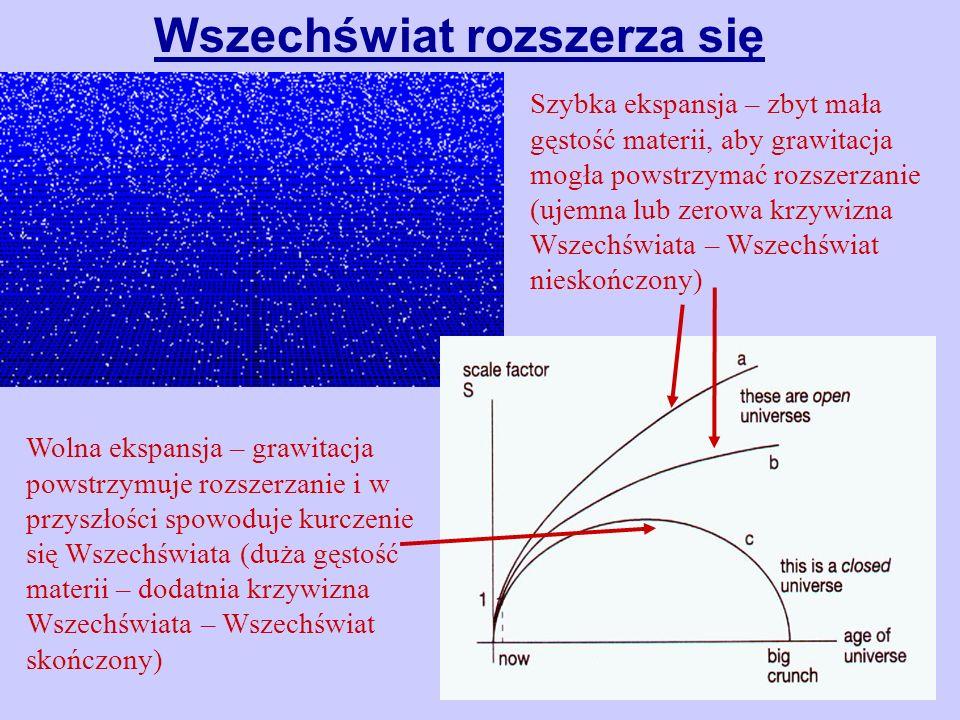 Wszechświat rozszerza się Wolna ekspansja – grawitacja powstrzymuje rozszerzanie i w przyszłości spowoduje kurczenie się Wszechświata (duża gęstość ma