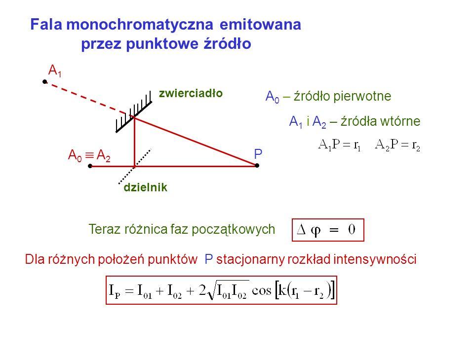 Fala monochromatyczna emitowana przez punktowe źródło P zwierciadło dzielnik A 0 A 2 A1A1 A 0 – źródło pierwotne A 1 i A 2 – źródła wtórne Teraz różnica faz początkowych Dla różnych położeń punktów P stacjonarny rozkład intensywności