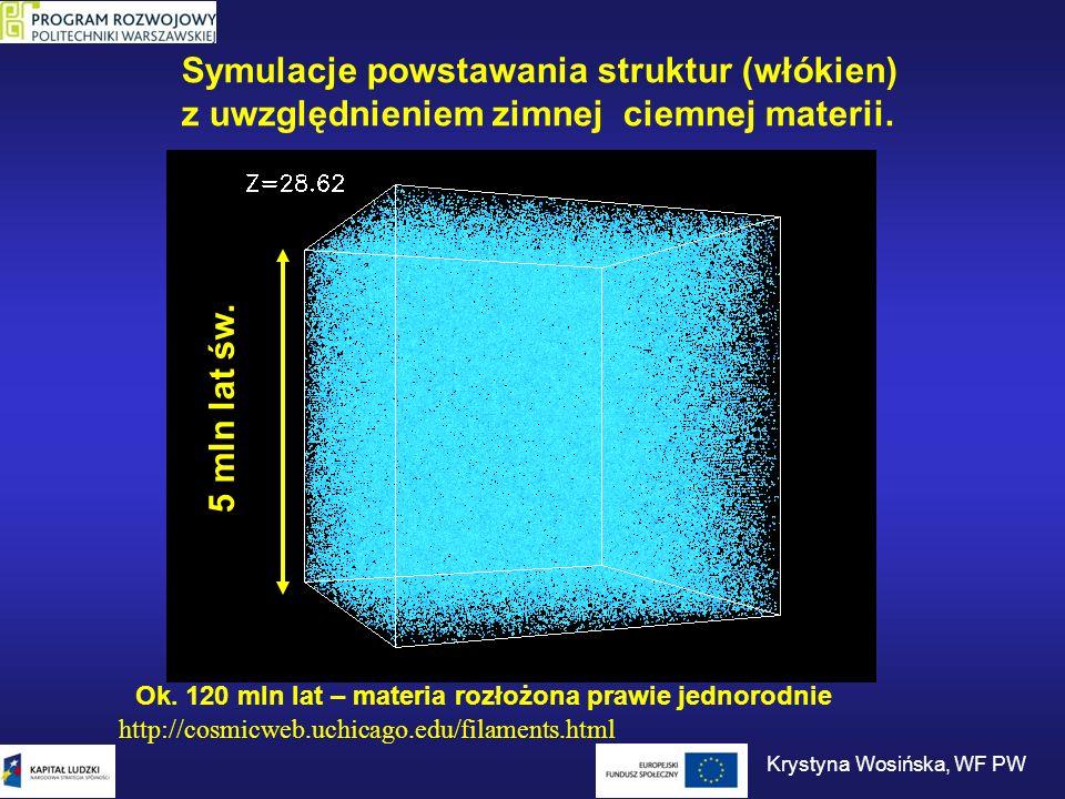 Symulacje powstawania struktur (włókien) z uwzględnieniem zimnej ciemnej materii. 5 mln lat św. Ok. 120 mln lat – materia rozłożona prawie jednorodnie