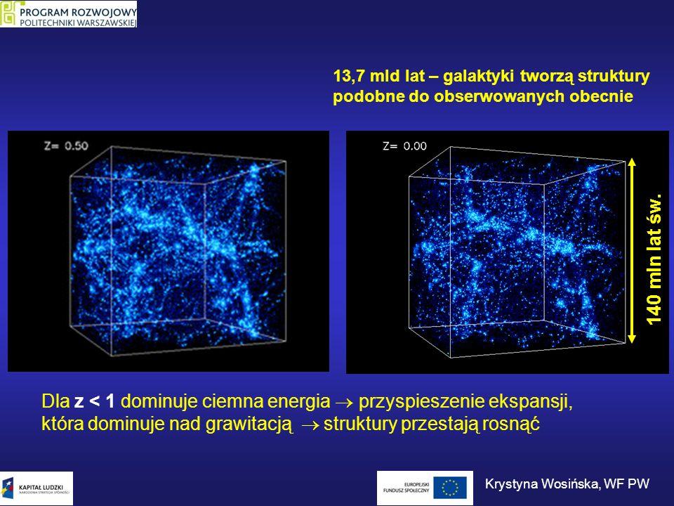 140 mln lat św. 13,7 mld lat – galaktyki tworzą struktury podobne do obserwowanych obecnie Krystyna Wosińska, WF PW Dla z < 1 dominuje ciemna energia