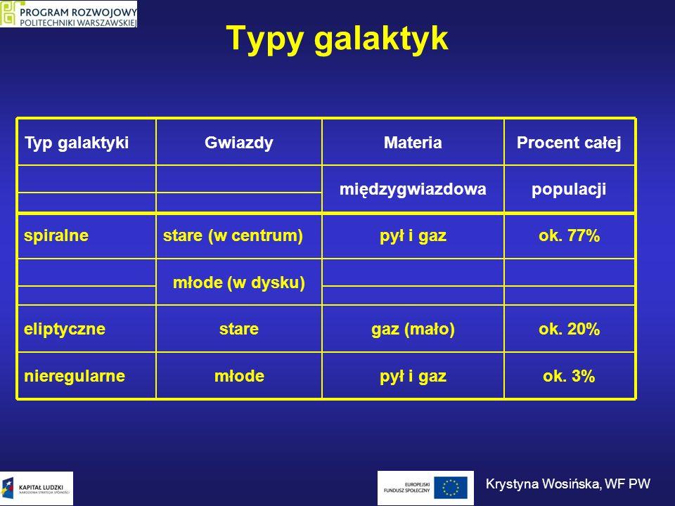 Typy galaktyk Typ galaktykiGwiazdyMateriaProcent całej międzygwiazdowapopulacji spiralnestare (w centrum)pył i gazok. 77% młode (w dysku) eliptycznest