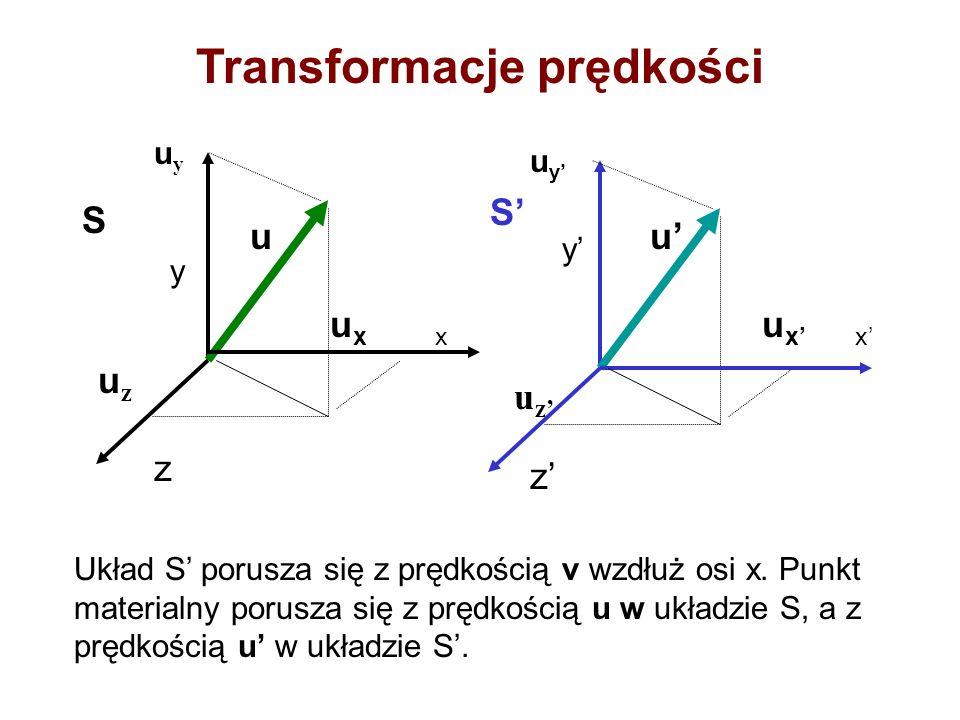 Transformacje prędkości uu u x x uyuy uyuy y y uzuz uzuz z z S S Układ S porusza się z prędkością v wzdłuż osi x. Punkt materialny porusza się z prędk