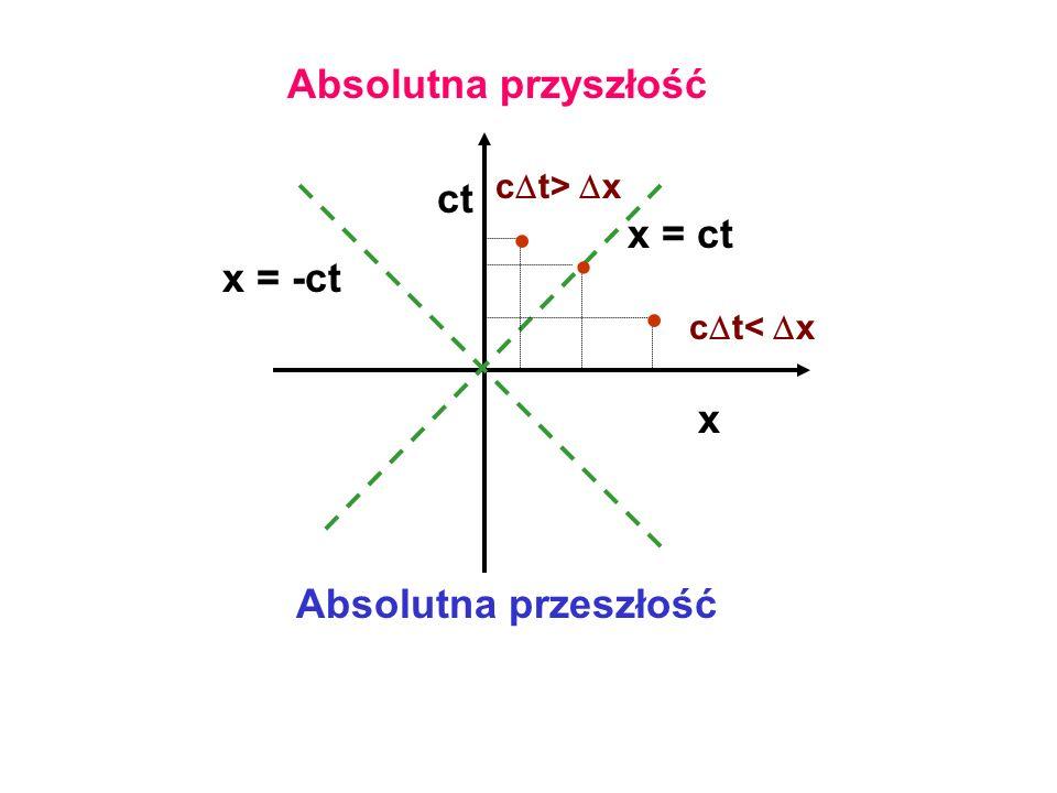 x = ct x ct c t< x c t> x x = -ct Absolutna przyszłość Absolutna przeszłość