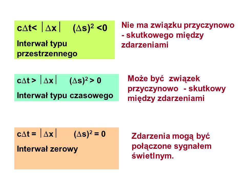 c t< x ( s) 2 <0 Interwał typu przestrzennego c t > x ( s) 2 > 0 Interwał typu czasowego c t = x ( s) 2 = 0 Interwał zerowy Nie ma związku przyczynowo