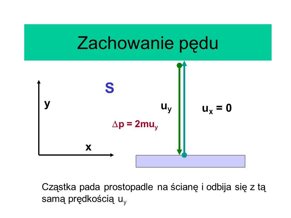Zachowanie pędu y x uyuy S Cząstka pada prostopadle na ścianę i odbija się z tą samą prędkością u y u x = 0 p = 2mu y