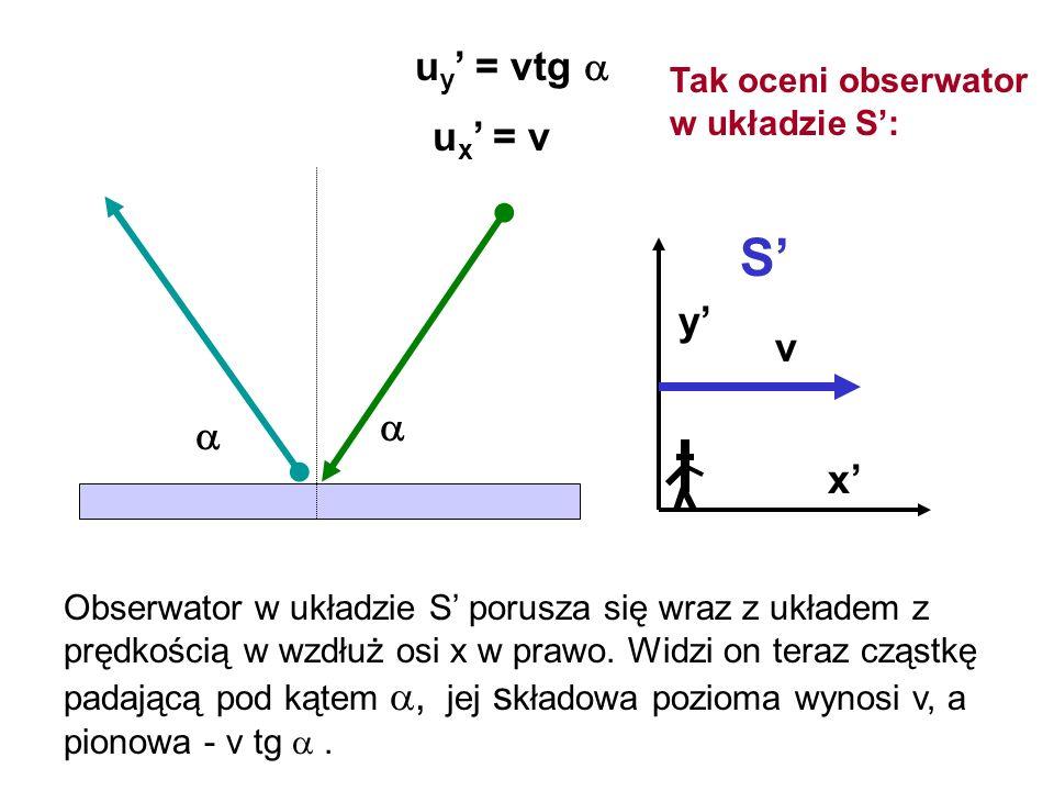 u y = vtg S u x = v Obserwator w układzie S porusza się wraz z układem z prędkością w wzdłuż osi x w prawo. Widzi on teraz cząstkę padającą pod kątem,