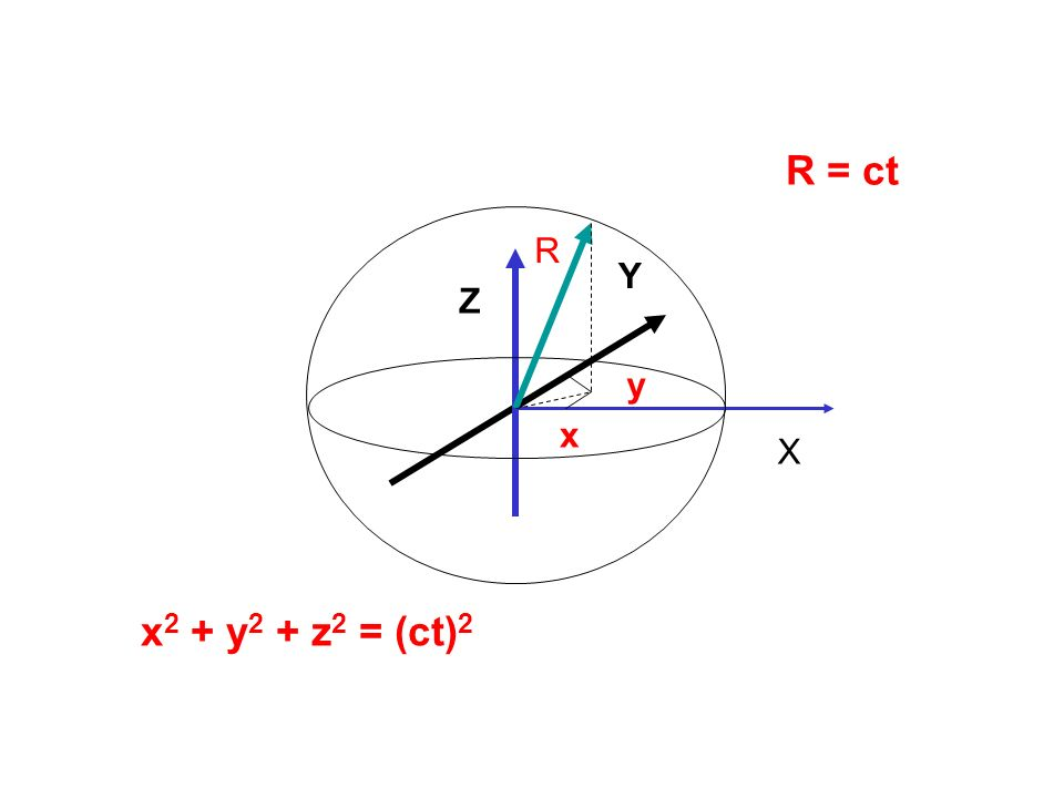 R R = ct x X y Y Z x 2 + y 2 + z 2 = (ct) 2