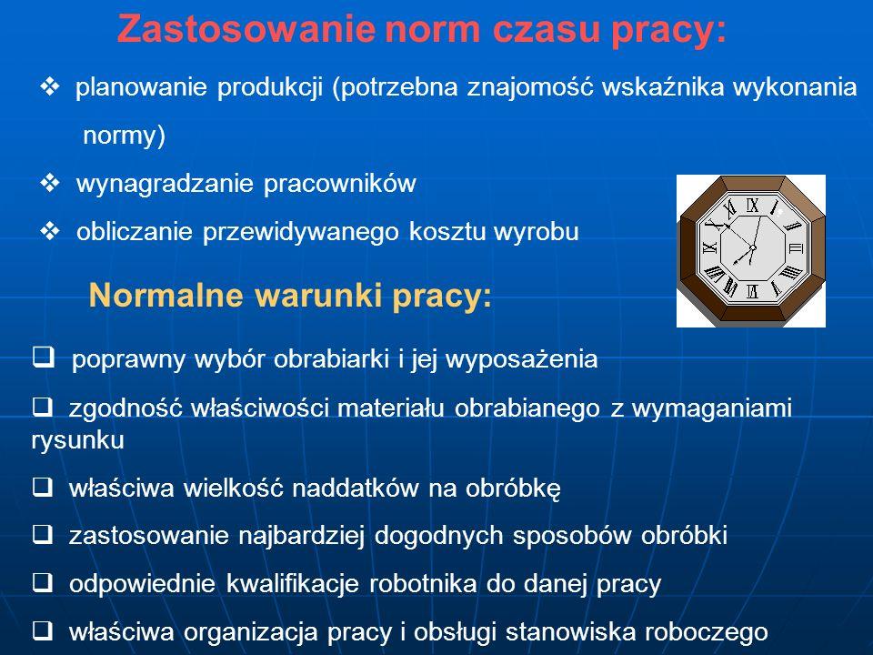 Karta normowania czasu pracy