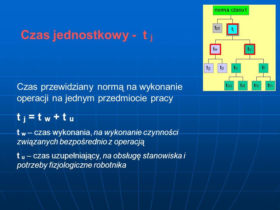 Czas jednostkowy - t j Czas przewidziany normą na wykonanie operacji na jednym przedmiocie pracy t j = t w + t u t w – czas wykonania, na wykonanie cz