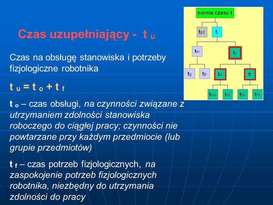 Czas uzupełniający - t u Czas na obsługę stanowiska i potrzeby fizjologiczne robotnika t u = t o + t f t o – czas obsługi, na czynności związane z utr
