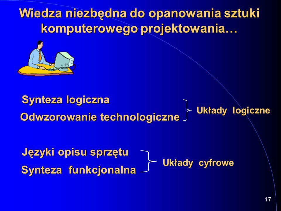 16 Komputerowe projektowanie… Specyfikacja HDL Synteza funkcjonalna Synteza logiczna Odwzorowanie technologiczne Języki opisu sprzętu… Hardware Descri