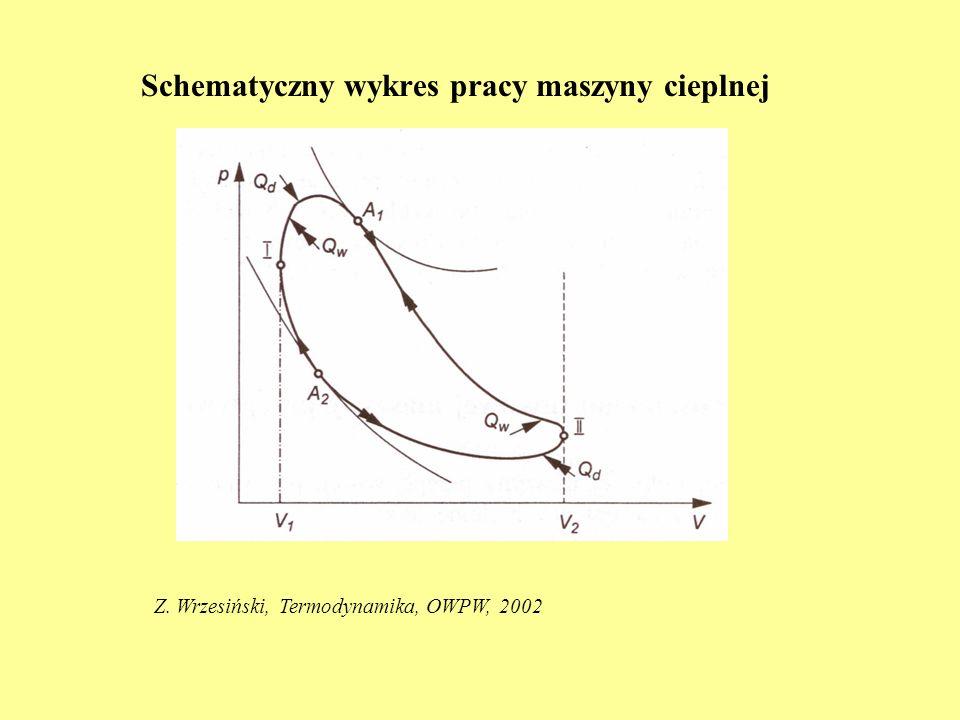 Schematyczny wykres pracy maszyny cieplnej Z. Wrzesiński, Termodynamika, OWPW, 2002