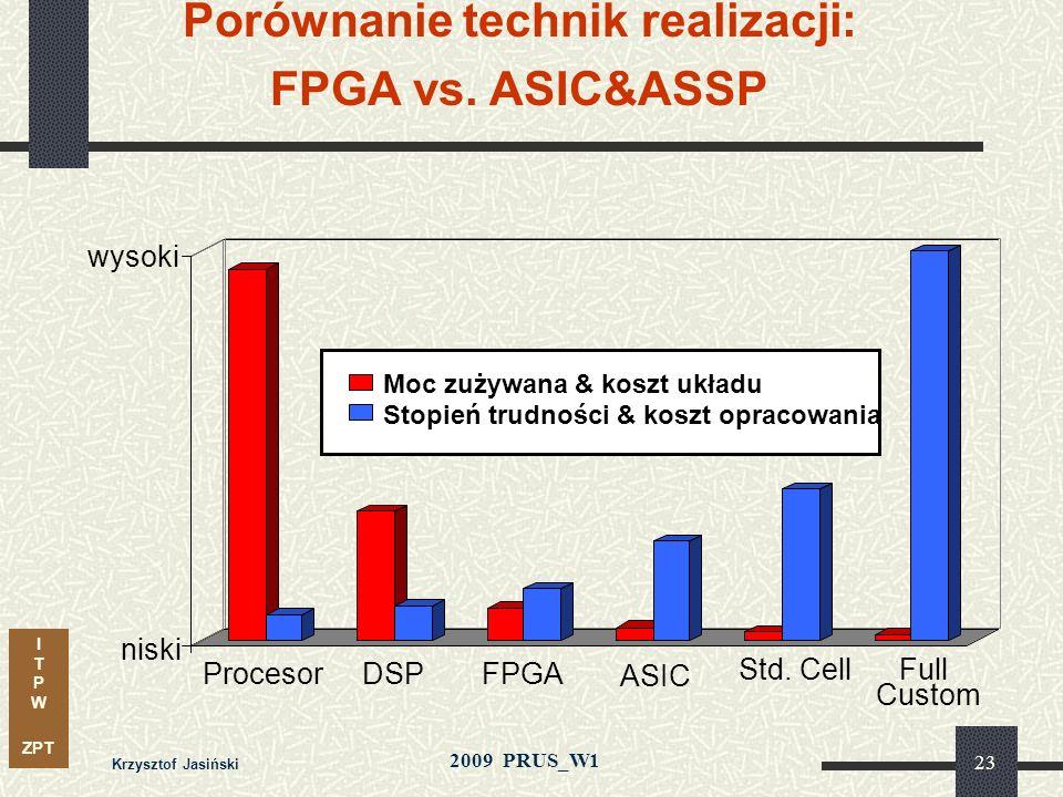 I T P W ZPT 2009 PRUS_W1 Krzysztof Jasiński 22 Najnowsze produkty made by Relatywna złożoność i parametry Relatywne ceny Nowa Generacja