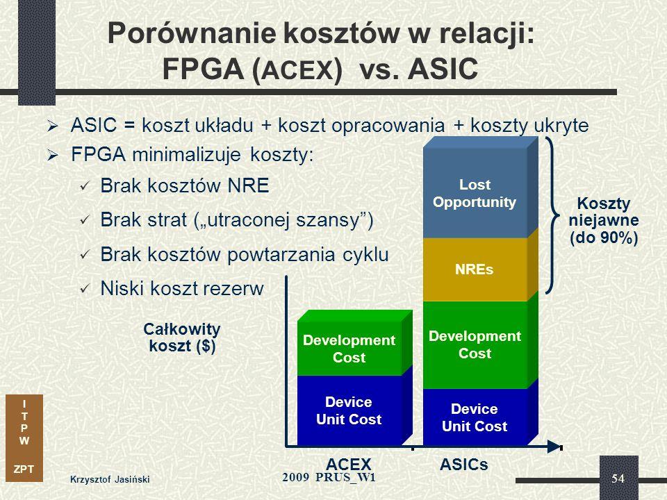 I T P W ZPT 2009 PRUS_W1 Krzysztof Jasiński 53 Pobór prądu w funkcji częstotliwości Porównanie układów z rodziny FLEX10K i ACEX1K