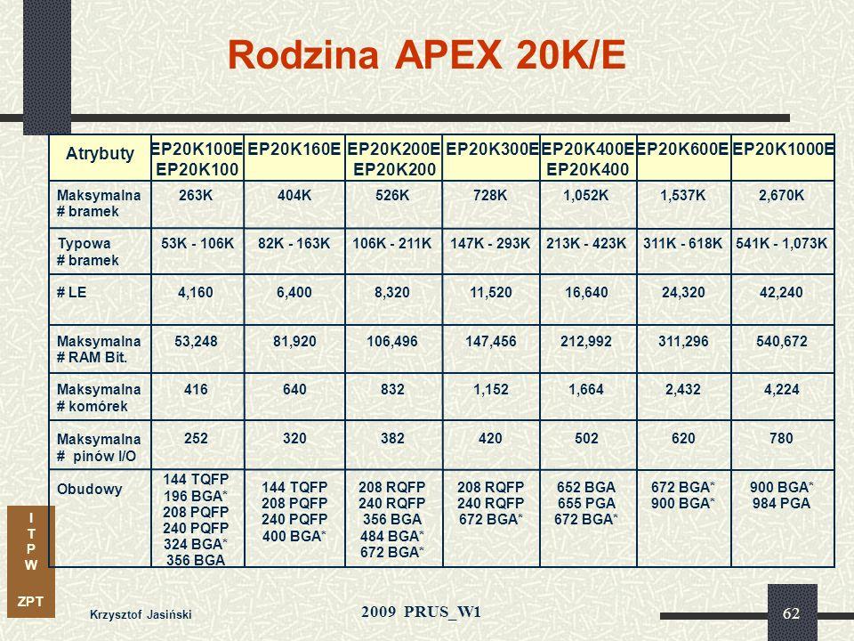 I T P W ZPT 2009 PRUS_W1 Krzysztof Jasiński 61 Parametry APEX 20K cd. 4-poziomy połączeń ciągłych FastTrack Nowy poziom topologii ścieżek Rozszerzona