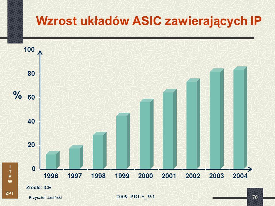 I T P W ZPT 2009 PRUS_W1 Krzysztof Jasiński 75 Nowe narzędzia do projektowania System w jednym układzie Rekompilacja inkrementalna Systemy wieloproces