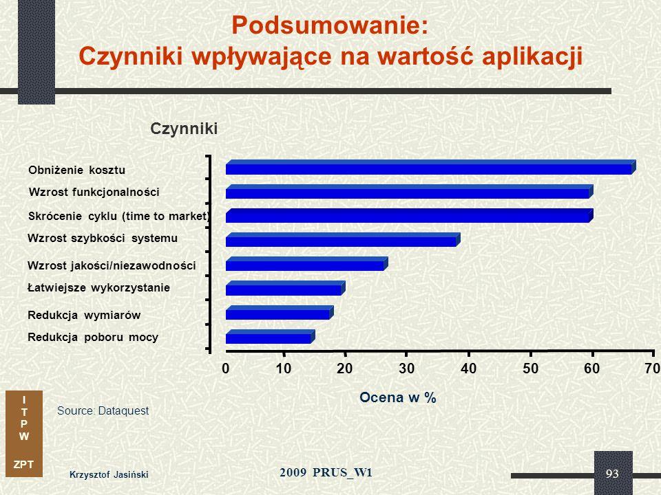 I T P W ZPT 2009 PRUS_W1 Krzysztof Jasiński 92 Przeniesienie algorytmów do koprocesora w FPGA redukuje koszty i liczbę procesorów DSP Zastosowanie: al
