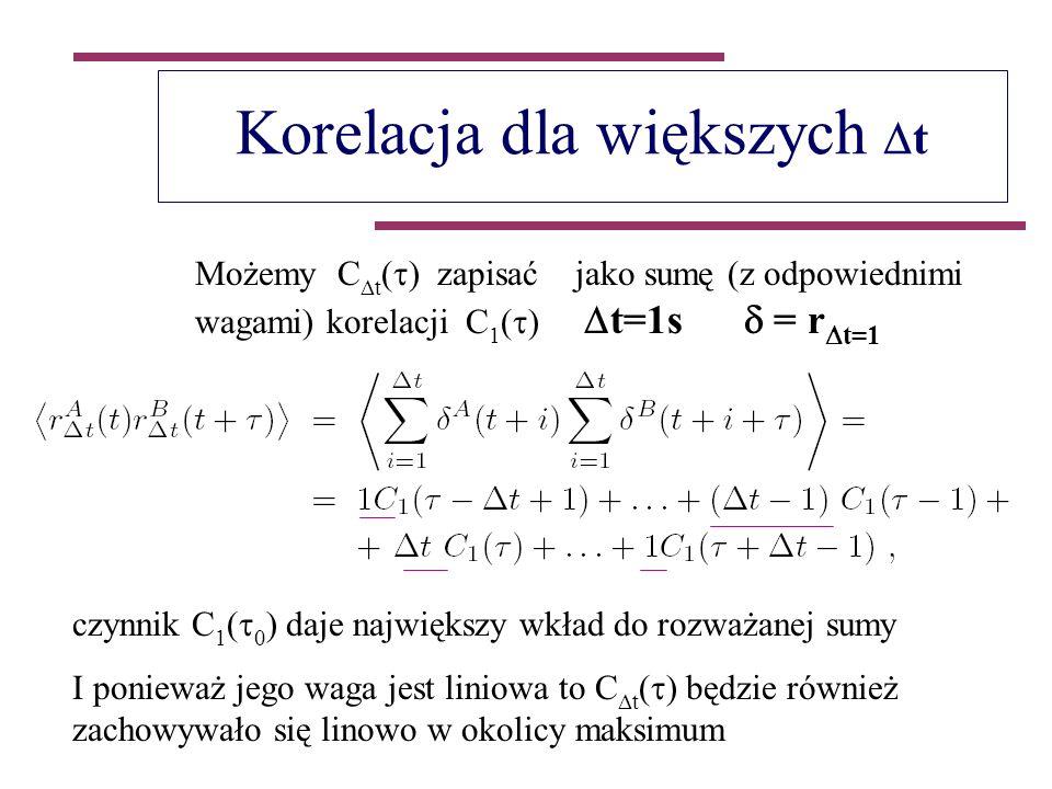 Korelacja dla większych t Możemy C t ( ) zapisać jako sumę (z odpowiednimi wagami) korelacji C 1 ( ) t=1s = r t=1 czynnik C 1 ( 0 ) daje największy wkład do rozważanej sumy I ponieważ jego waga jest liniowa to C t ( ) będzie również zachowywało się linowo w okolicy maksimum