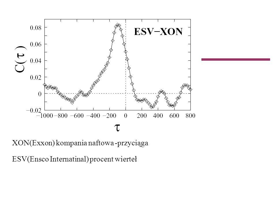 XON(Exxon) kompania naftowa -przyciąga ESV(Ensco Internatinal) procent wierteł