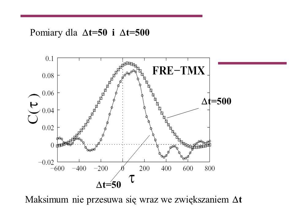 Pomiary dla t=50 i t=500 t=50 t=500 Maksimum nie przesuwa się wraz we zwiększaniem t