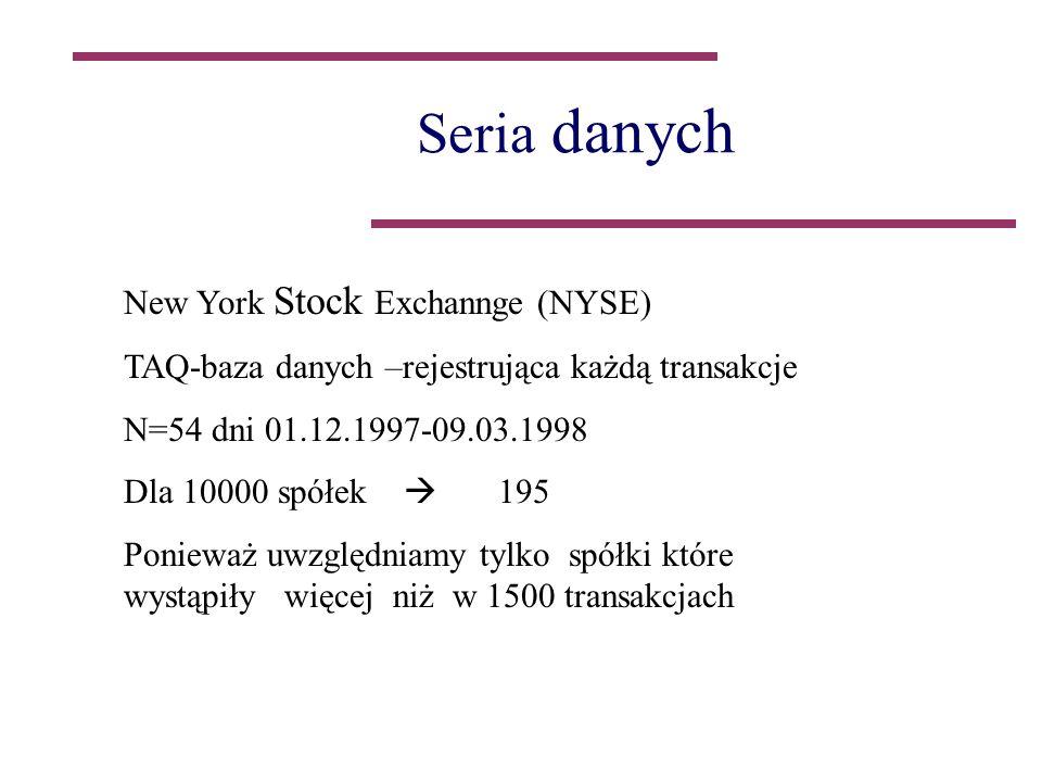 Seria danych New York Stock Exchannge (NYSE) TAQ-baza danych –rejestrująca każdą transakcje N=54 dni 01.12.1997-09.03.1998 Dla 10000 spółek 195 Ponieważ uwzględniamy tylko spółki które wystąpiły więcej niż w 1500 transakcjach