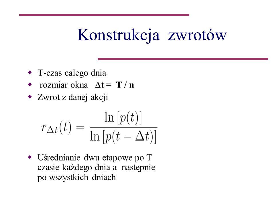 Konstrukcja zwrotów T-czas całego dnia rozmiar okna t = T / n Zwrot z danej akcji Uśrednianie dwu etapowe po T czasie każdego dnia a następnie po wszystkich dniach
