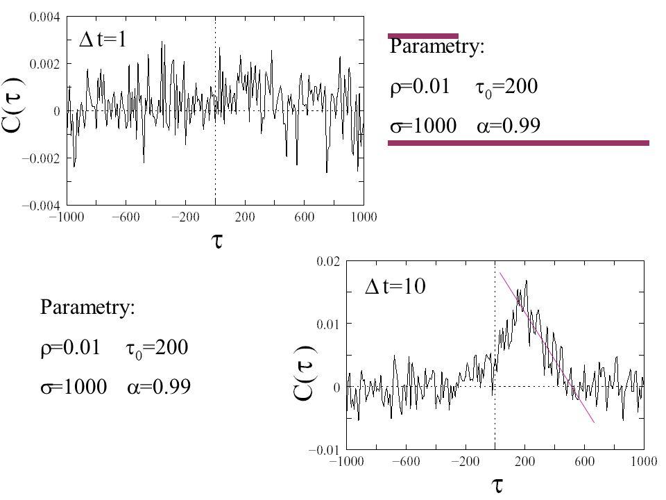 Parametry: =0.01 0 =200 =1000 =0.99 Parametry: =0.01 0 =200 =1000 =0.99