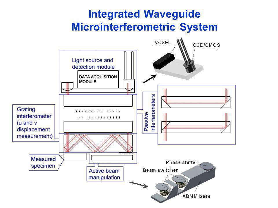 USF_1 Wstęp – M.Kujawińska, T.Kozacki, M.Jóżwik 1-21 Integrated Waveguide Microinterferometric System Measurement modules: grating interferometer (or