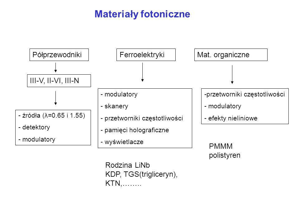 Materiały fotoniczne PółprzewodnikiFerroelektrykiMat.