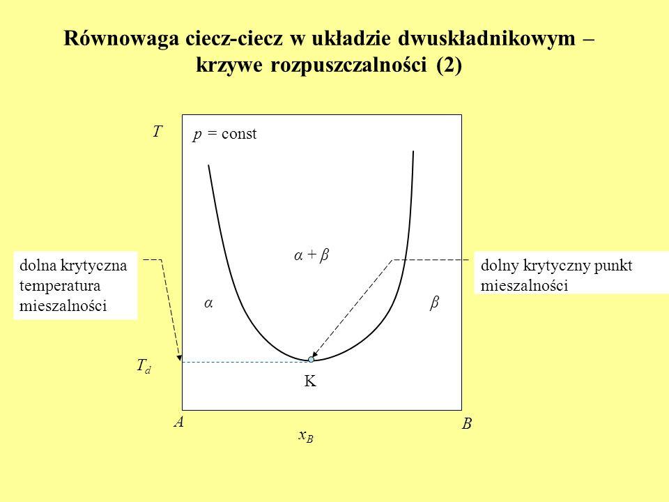 Równowaga ciecz-ciecz w układzie dwuskładnikowym – krzywe rozpuszczalności (2) K α + β T p = const xBxB A B αβ dolny krytyczny punkt mieszalności TdTd