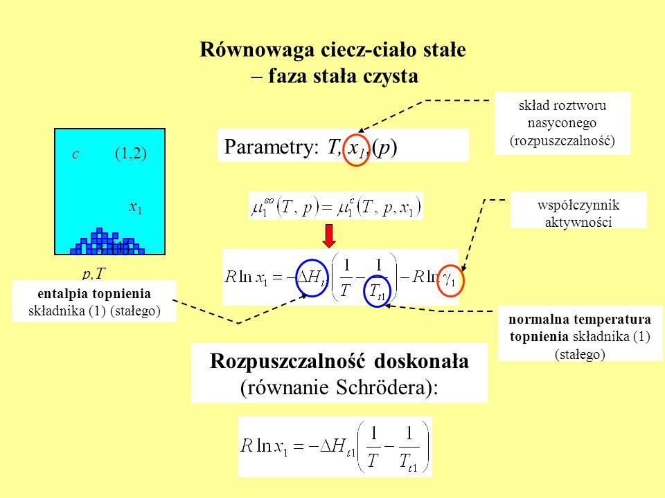Równowaga ciecz-ciało stałe – faza stała czysta Parametry: T, x 1,(p) p,T x1x1 c(1,2) s(1) skład roztworu nasyconego (rozpuszczalność) współczynnik ak