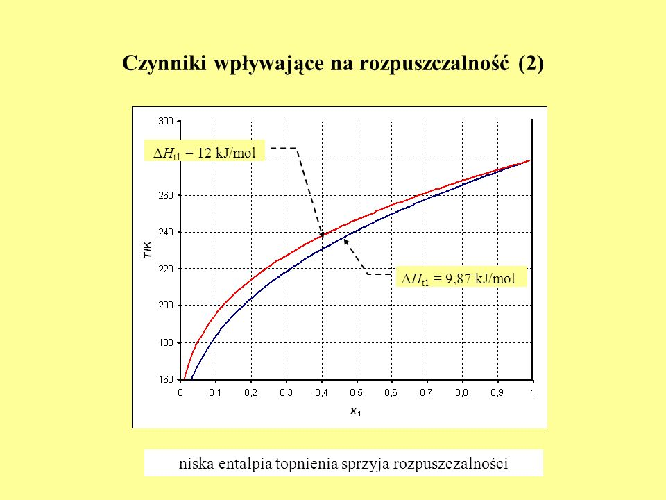 Czynniki wpływające na rozpuszczalność (2) H t1 = 9,87 kJ/mol H t1 = 12 kJ/mol niska entalpia topnienia sprzyja rozpuszczalności