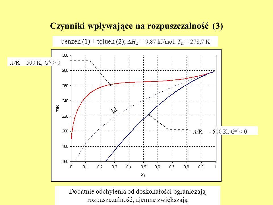 Czynniki wpływające na rozpuszczalność (3) benzen (1) + toluen (2); H t1 = 9,87 kJ/mol; T t1 = 278,7 K A/R = - 500 K; G E < 0 A/R = 500 K; G E > 0 id