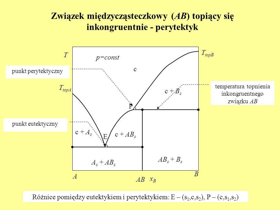 Związek międzycząsteczkowy (AB) topiący się inkongruentnie - perytektyk c T topA c + B s A s + AB s T p=const xBxB A B c + A s T topB c + AB s AB s +