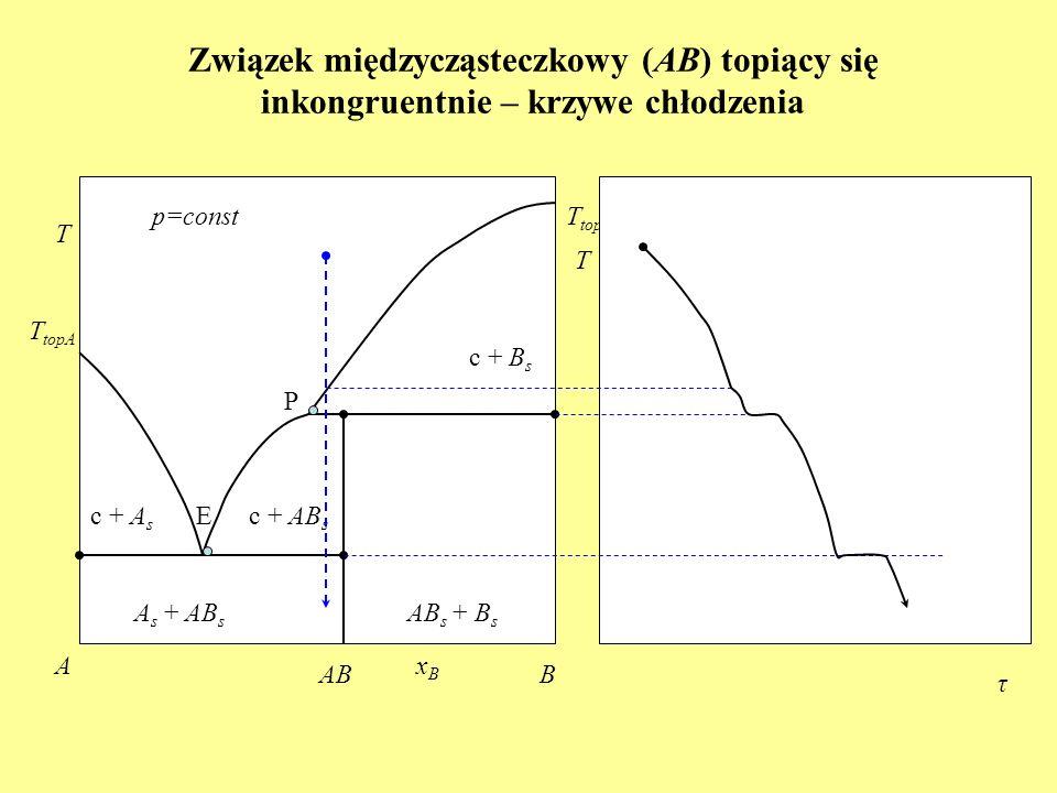 Związek międzycząsteczkowy (AB) topiący się inkongruentnie – krzywe chłodzenia T topA c + B s A s + AB s T p=const xBxB A B c + A s T topB c + AB s AB