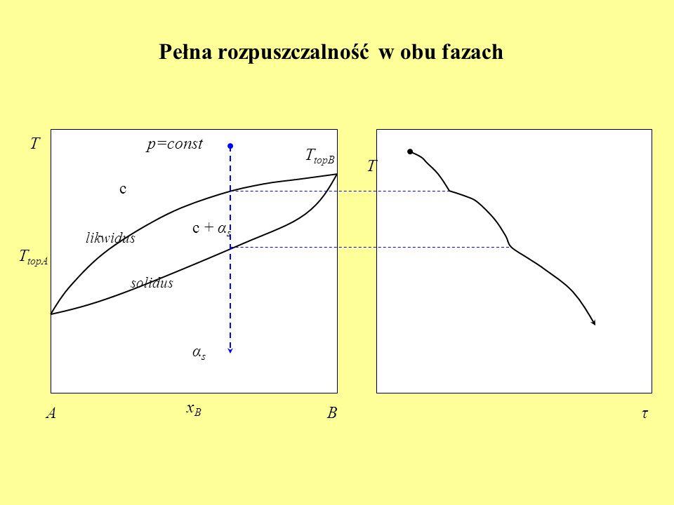Pełna rozpuszczalność w obu fazach c T topA c + α s Tp=const xBxB AB T topB αsαs T τ likwidus solidus