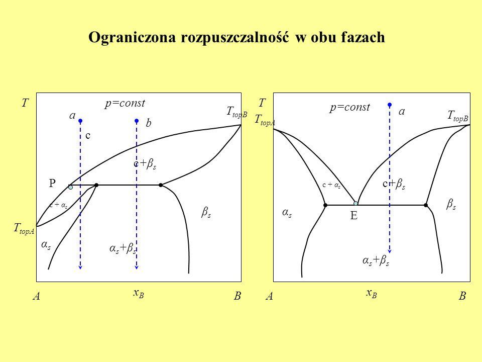 Ograniczona rozpuszczalność w obu fazach c T topA c + α s Tp=const xBxB AB T topB αs+βsαs+βs T B xBxB A p=const βsβs αsαs c+βsc+βs c+βsc+βs c + α s αs