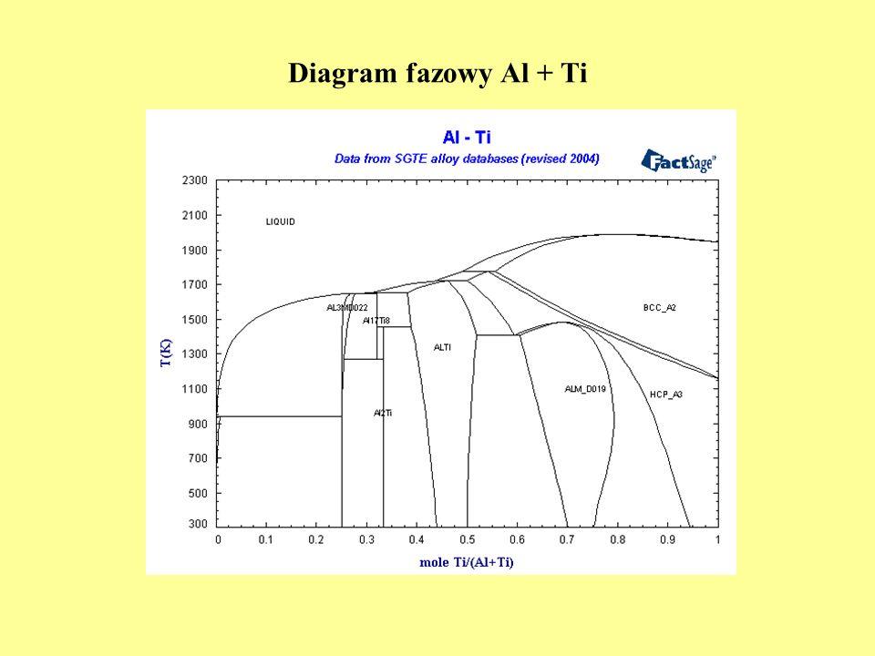 Diagram fazowy Al + Ti