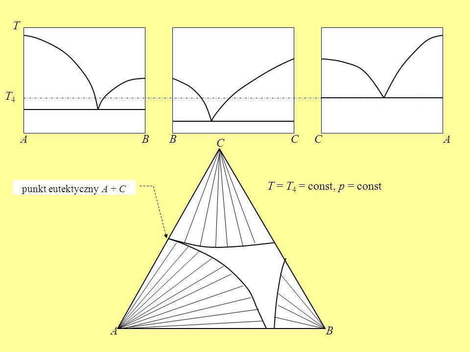 ABBCCA T AB C T4T4 T = T 4 = const, p = const punkt eutektyczny A + C